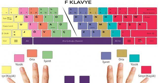 10 parmak F Klavye nasıl yazılır?